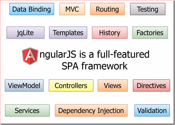 AngularJS-from-30k-feet