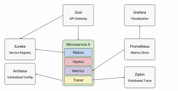 Service Discovery for Modern Distributed Applications | Shekhar Gulati
