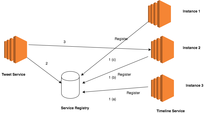 client_side_service_discovery
