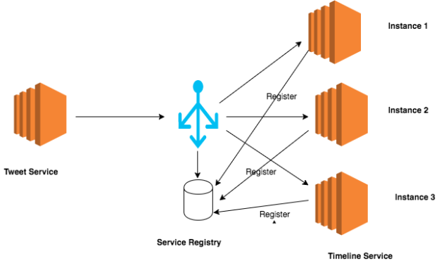 server_side_service_discovery
