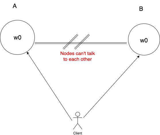 step01-cap-theorem-proof