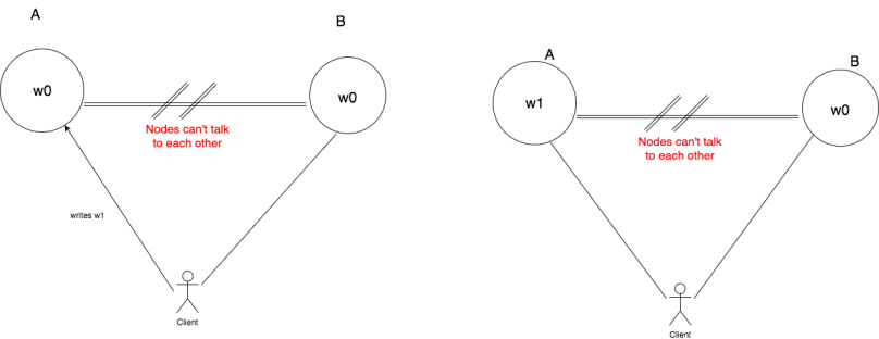 step02-cap-theorem-proof