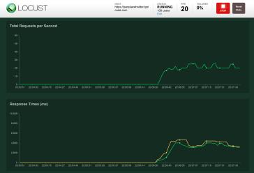 Locust: Load test your REST API   Shekhar Gulati