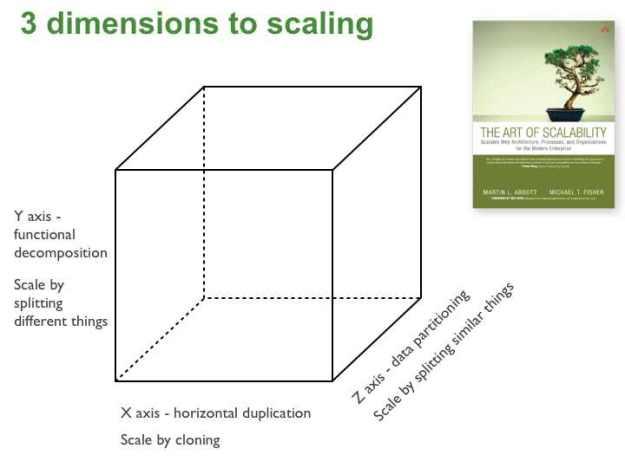 scalecube