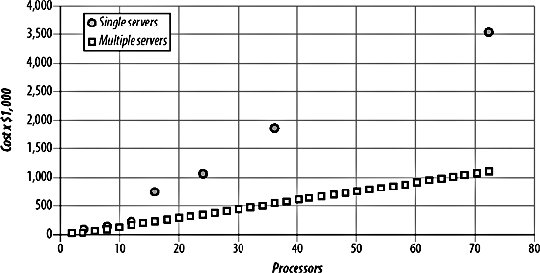 vertical-vs-horizontal-scalability