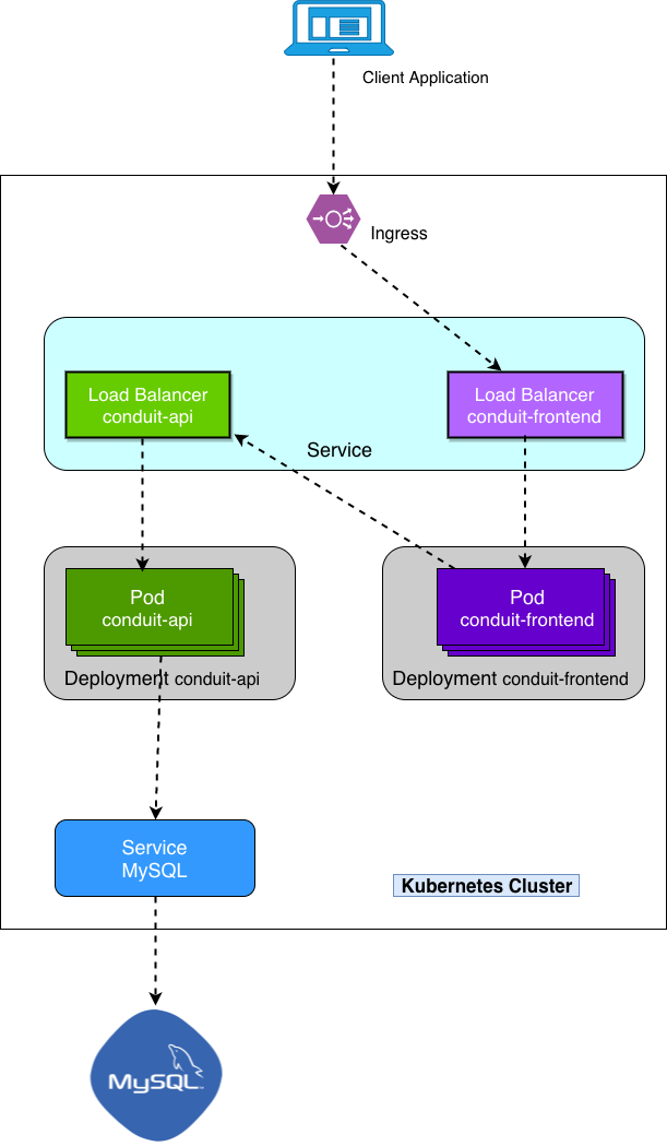 The Kubernetes Guide For Java Developers: Part 1: Learn
