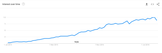 docker-google-trends