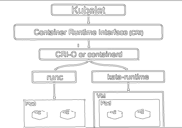 kata-containers-architecture