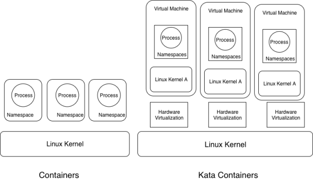 katacontainers-architecture