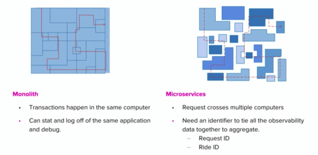 monolithic-vs-microservices-tracing