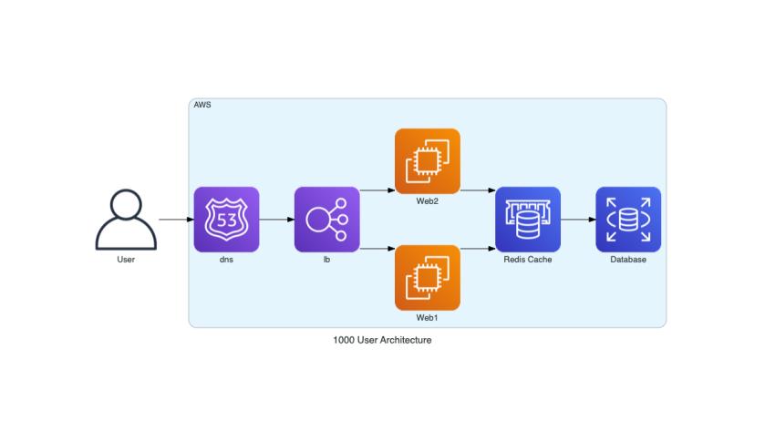 1000_user_architecture