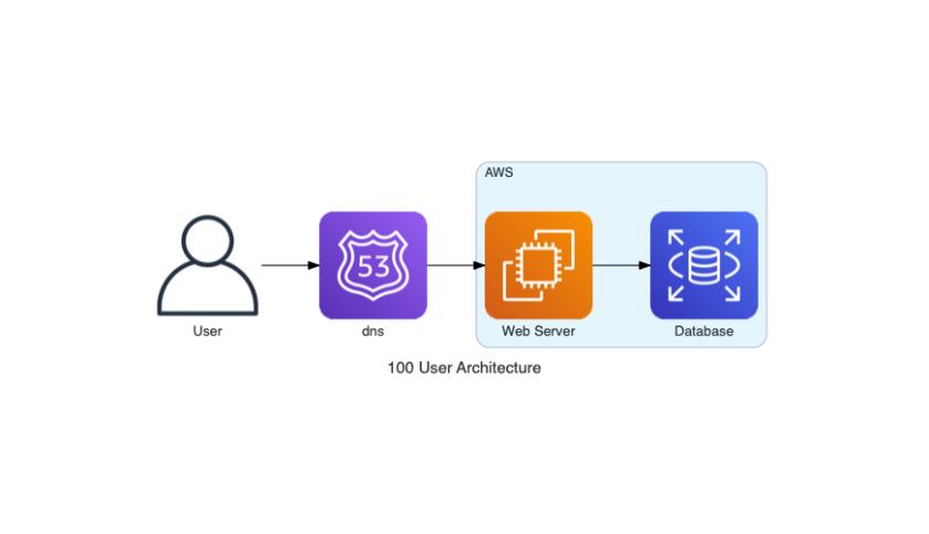 100_user_architecture
