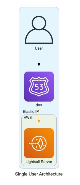 single_user_architecture